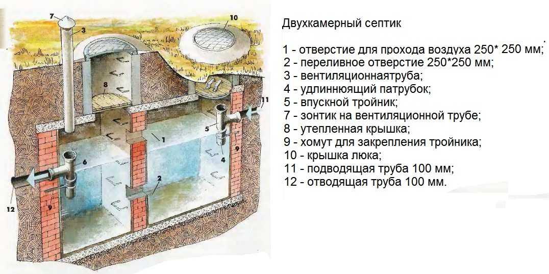 септик бетонный монолитный - Канализация и септик для загородного дома.