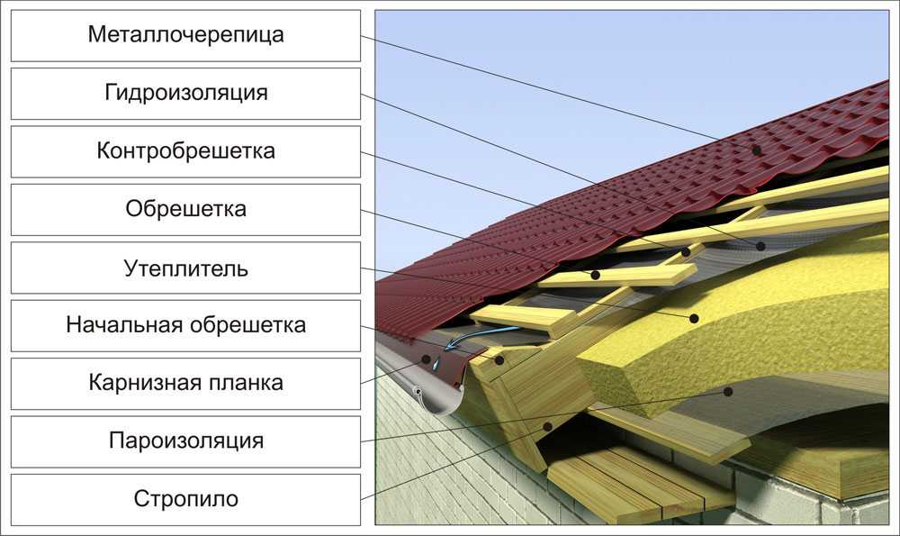 Двухскатные крыши металлочерепицы своими руками