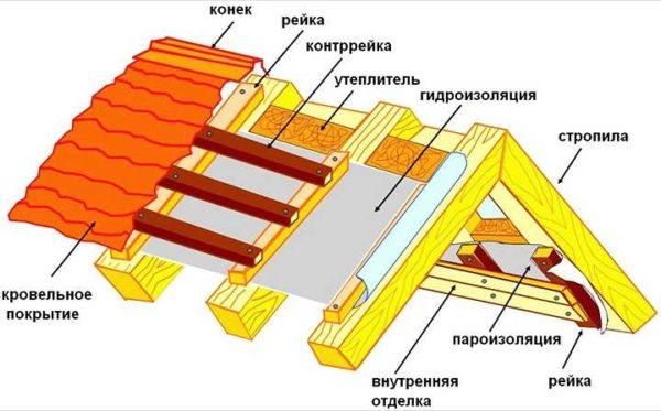Примерный состав пирога для утепленной крыши из профлиста