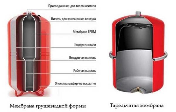 Установка группы безопасности в закрытую систему отопления