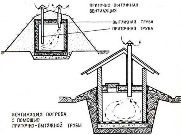 Способы вентиляции погреба