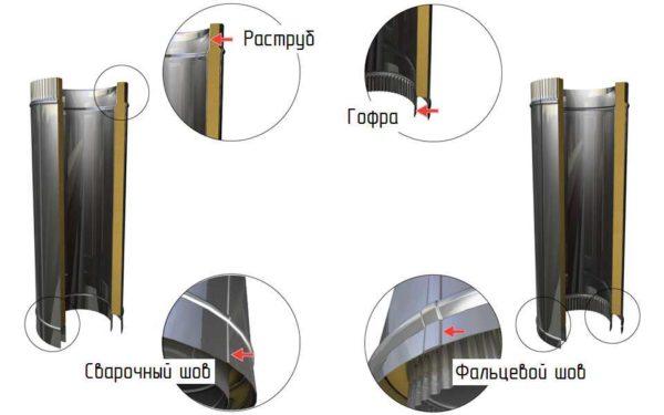 Особенности сэндвич-труб для дымоходов