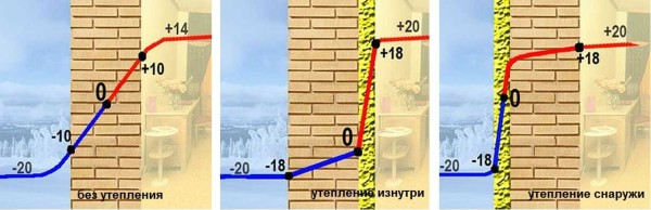 Как утеплить стены изнутри