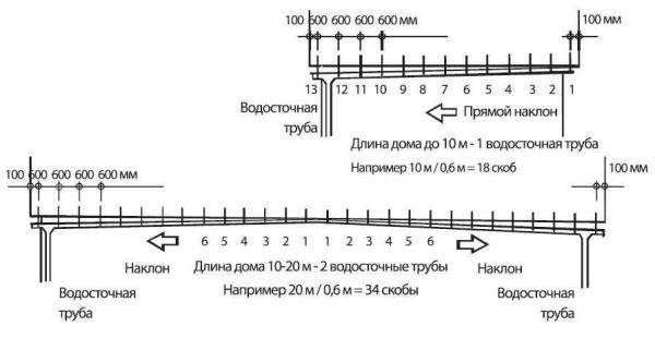 Система водостока с крыш