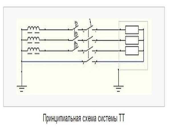 Система заземления частного дома TT