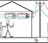 Основная задача заземления - обеспечить электробезопасность человека