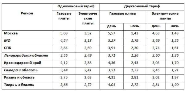 Однозоновые и двухзоновые тарифы на электроэнергию для некоторых регионов