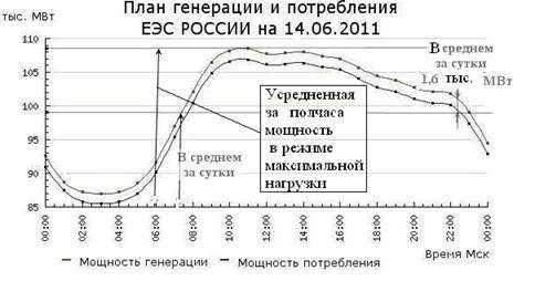 Суточный график потребления электроэнергии