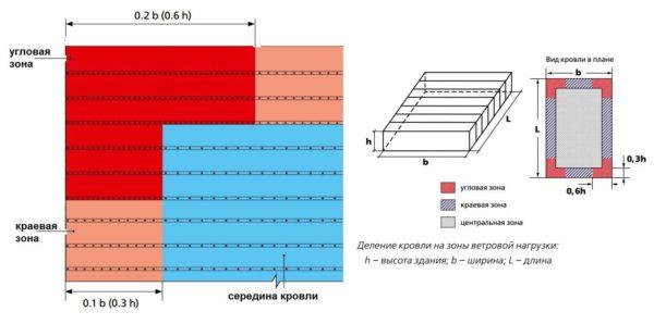 Схема установки крепежа