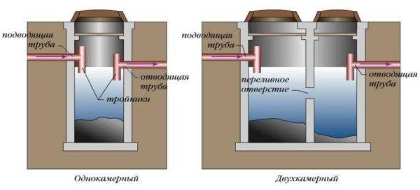 Однокамерный септик из бетонных колец подходит для небольшого объема стоков