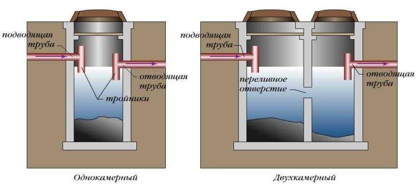Как правильно сделать перелив из канализации