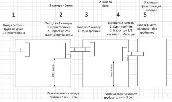 Установка входной и переливной трубы в септике из бетонных колец