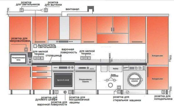 Высота розеток на кухне для разной бытовой техники