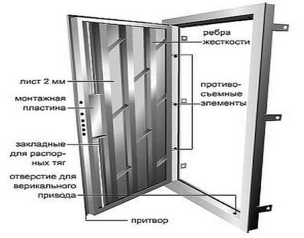 Стандартная металлическая дверь. Примерно такую и будем делать