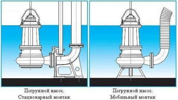 Варианты монтажа погружного канализационного насоса