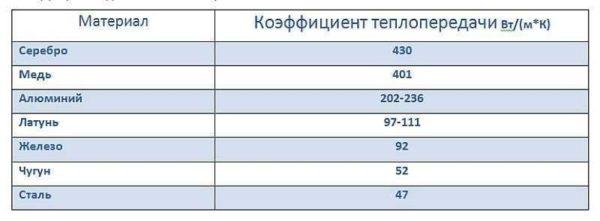 Таблица с коэффициентами теплопроводности разных металлов