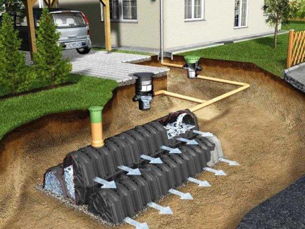 Пример сброса дождевой воды на грунт