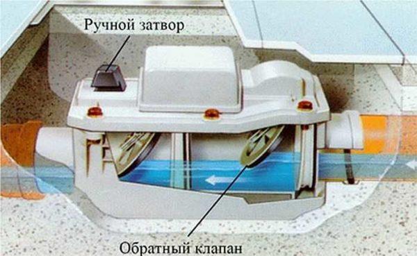 На рисунке показано, как работает обратный клапан на канализацию