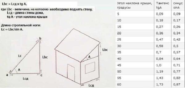 Как высчитать параметры односкатной крыши