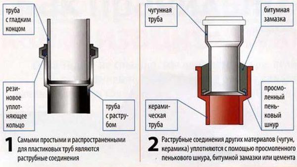 Сравнение способов соединения разных канализационных труб