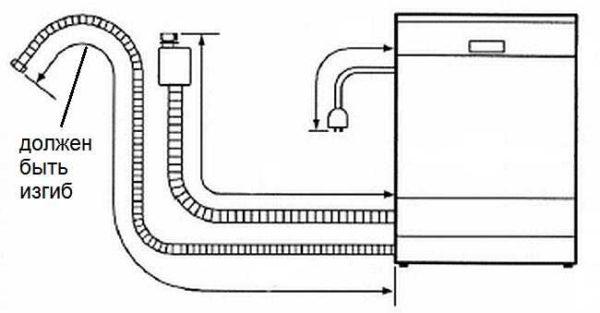 При подключении посудомоечной машины к канализации сливной шланг должен подходить к выводу с изгибом