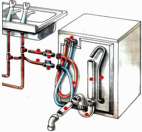 Есть стиральные машины, которые подключаются и к горячей, и к холодной воде