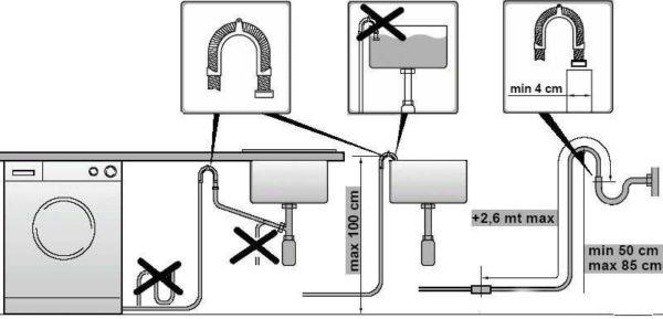 Правила подключения стиральной машины к канализации