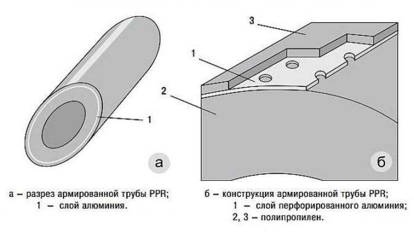 Так выглядит внешнее армирование полипропиленовой трубы фольгой
