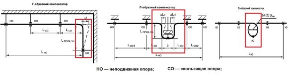 Виды компенсаторов для полипропиленовых труб