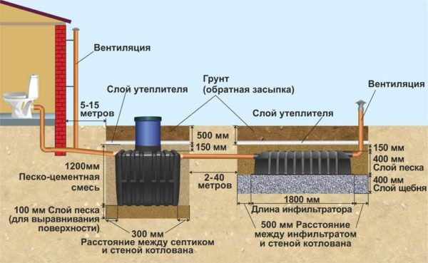 Схема с размерами установки септика Танк
