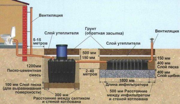 Схема монтажа септика Танк с размерами на грунтах с нормальной впитывающей способностью и низким УГВ