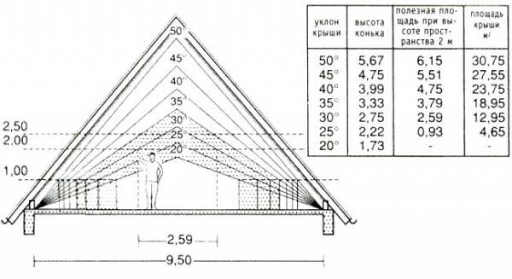 Шатровая крыша дома своими руками расчет 31