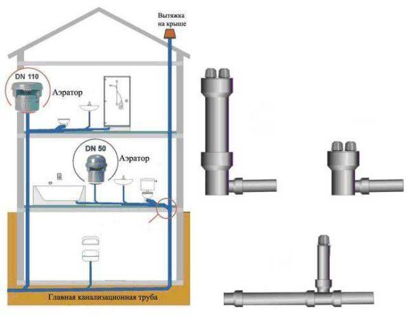 Где поставить воздушный клапан для канализации в частном доме