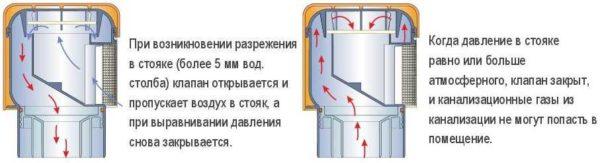 Установка воздушного клапана на канализацию