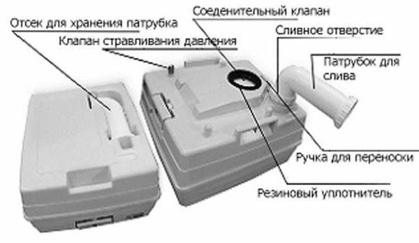 Биотуалет на дачу