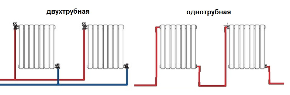Pripojenie vykurovacích radiátorov s dvojrúrkovým systémom
