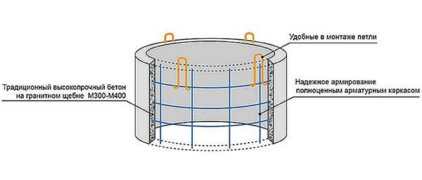 Пример армирования железобетонного кольца