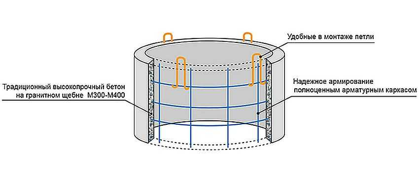f03323b9cf77 Пример армирования железобетонного кольца