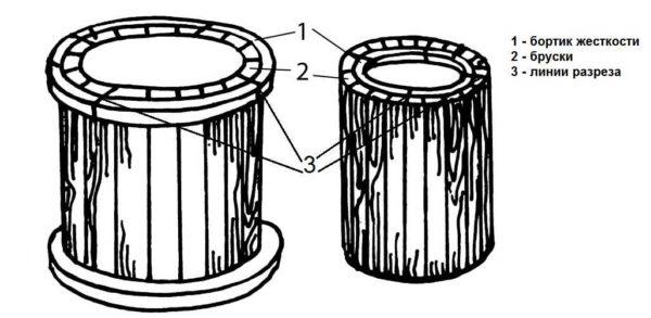 Формы для производства колец можно сделать из древесины