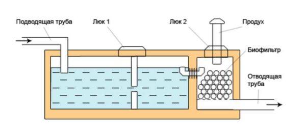 Строение бетонного септика Осина