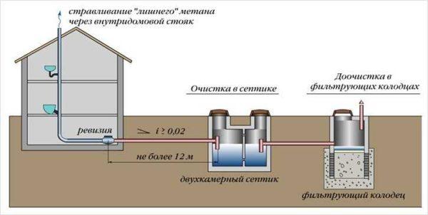 Отведение воды в фильтрующий колодец