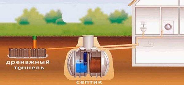 Дренажные блоки, инфильтраторы могут работать в любом грунте