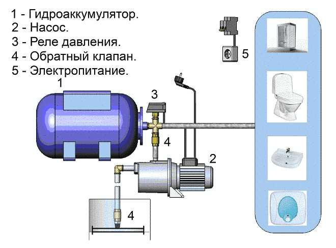 Скважинный насос гидроаккумулятор схема подключения