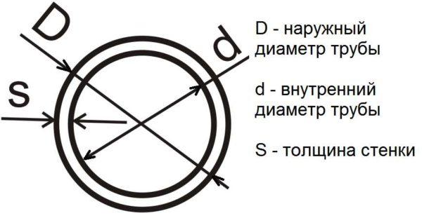 Площа труби