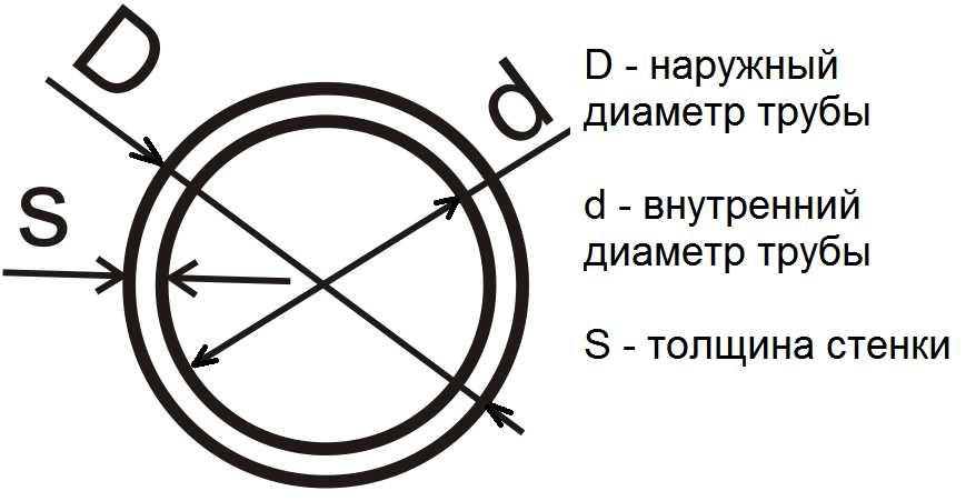 Внешний диаметр как обозначается