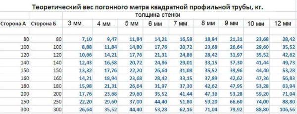 Таблица веса профилированной трубы квадратного сечения