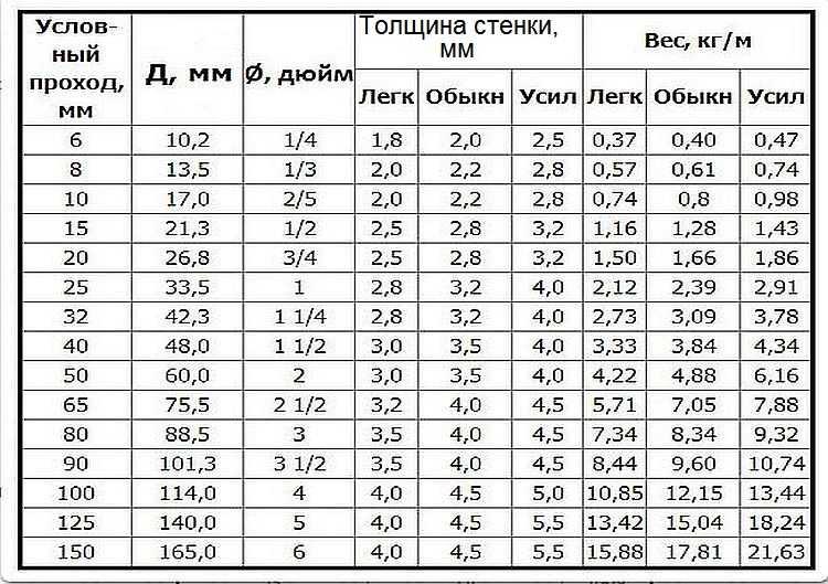 таблица площади трубы для окраски