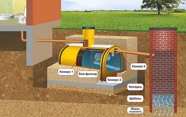 Схема с фильтрующим колодцем возможна при хорошей способности грунтов отводить воду (пески, Супеси) и низком УГВ (ниже 3 м)