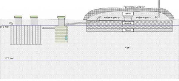 Пример организации канализации при высоком УГВ