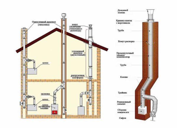 Пример печного отопления двухэтажного дома
